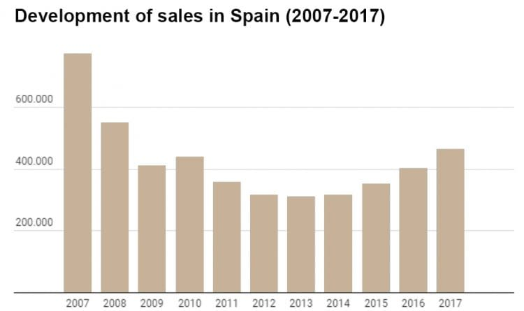 In Spain, experts estimate price increase of 11% in 2018 and in sales of more than 20%, excluding only Barcelona, Madrid and some coastal areas where prices may stabilize by 2019.