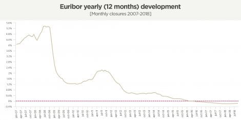 Euribor. Mortgage Rates