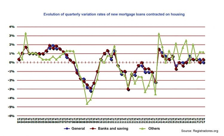Evolution of the different subsectors in the Spanish market Production indices at constant prices, base 2012 = 100