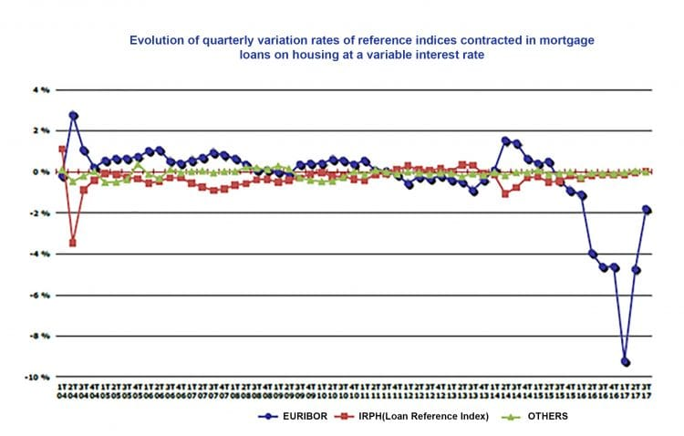 Evolution of quarterly variation rates of reference indices contracted in mortgage loans on housing at a variable interest rate