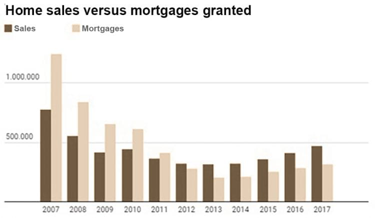 The number of mortgages exceeds the volume of transactions, a situation that has not occurred in Spain since 2011.