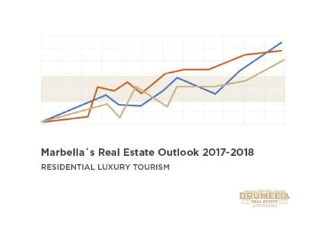 Marbella's Real Estate Outlook 2017-2018
