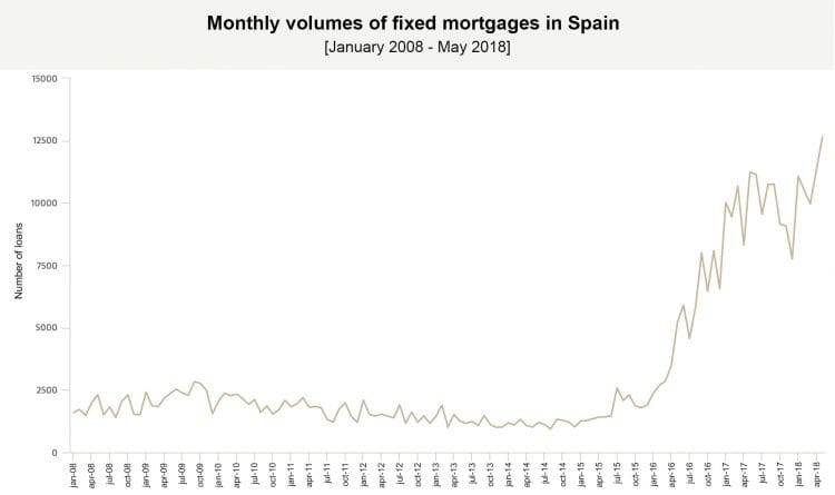 Current issuing of fixed mortgages beats previous volumes: reaching maximum in April and heading for a record-breaking year.