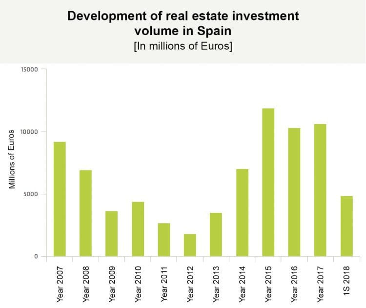 Spain continues on the podium of real estate investment having almost 27 million Euros each day!