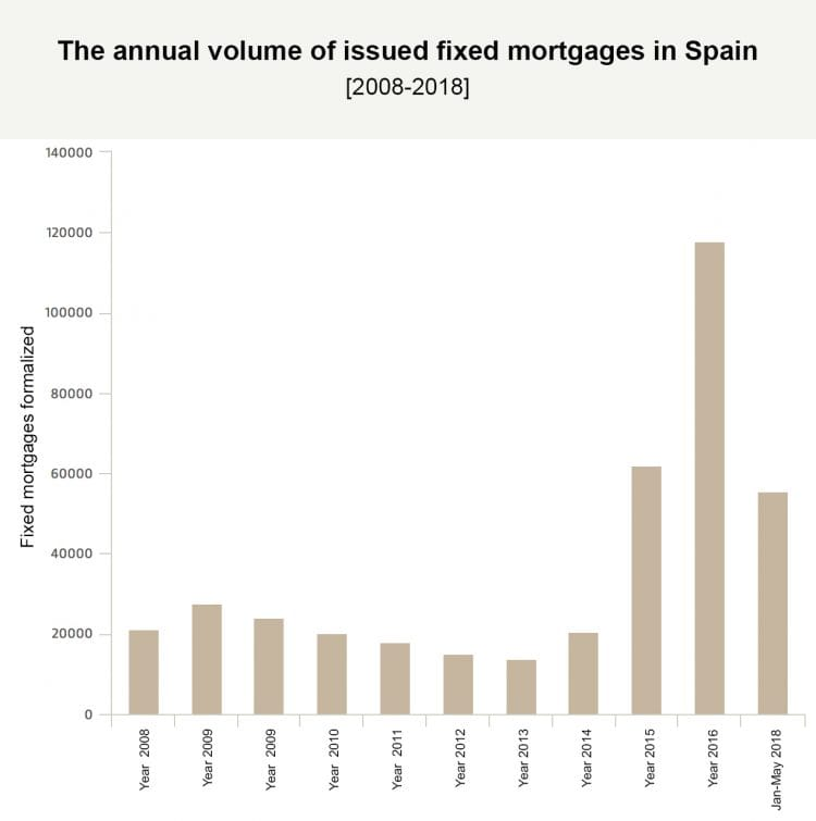 Favourable numbers continue and this year around 42,860 fixed mortgages have been issued, a figure that exceeds those that were formalized for 2014 and 2015 together.