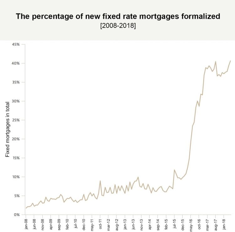 The overall percentage of fixed-rate mortgages in new operations is again close to 40%. April, in fact, has been the second highest month since 2008.